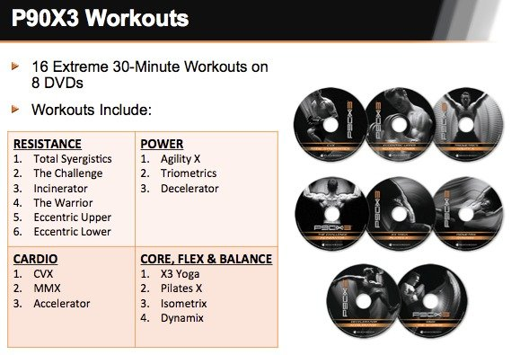 P90X3 Workout Schedule Programs